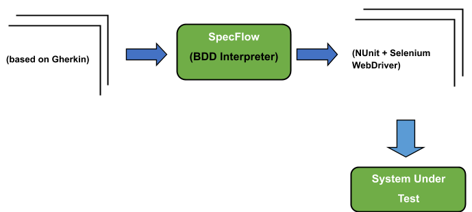 BDD With SpecFlow
