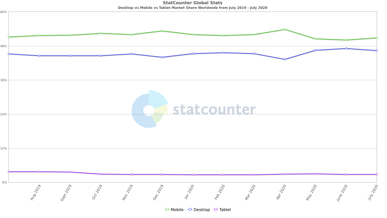 StatCounter-comparison