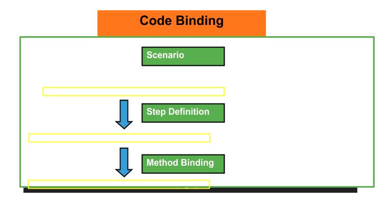 code binding