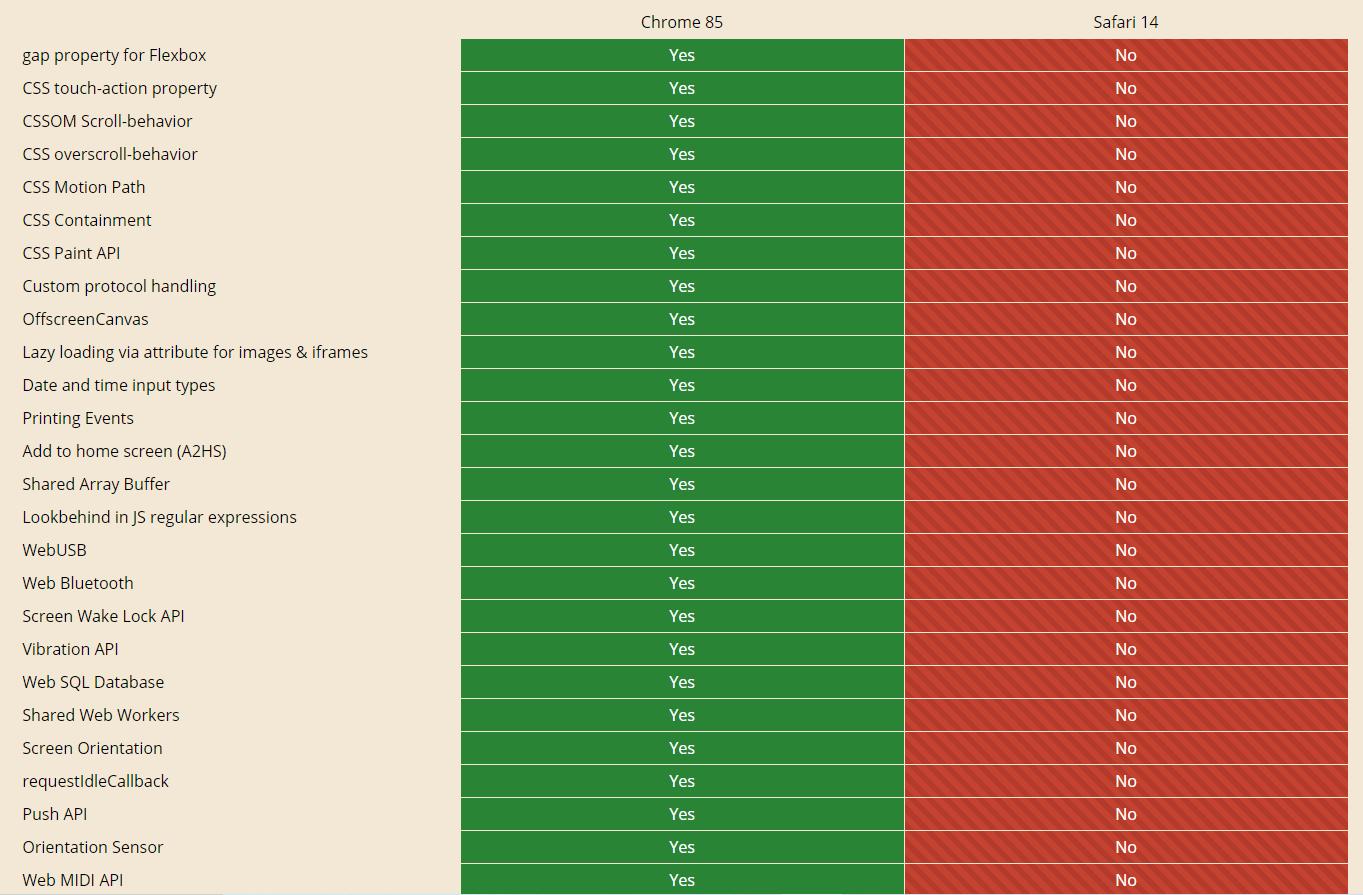 Safari 14 vs Google Chrome