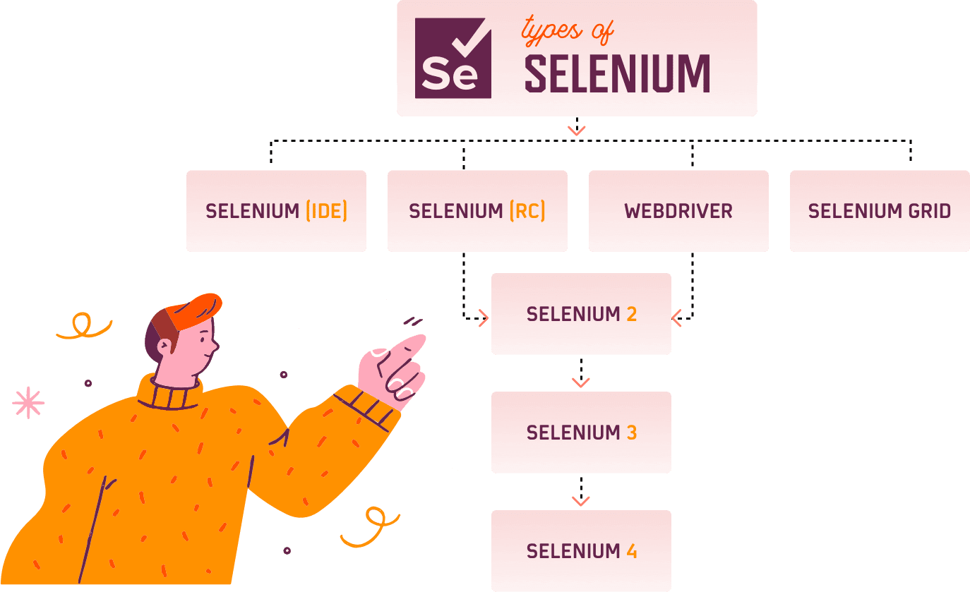 what-are-selenium-components