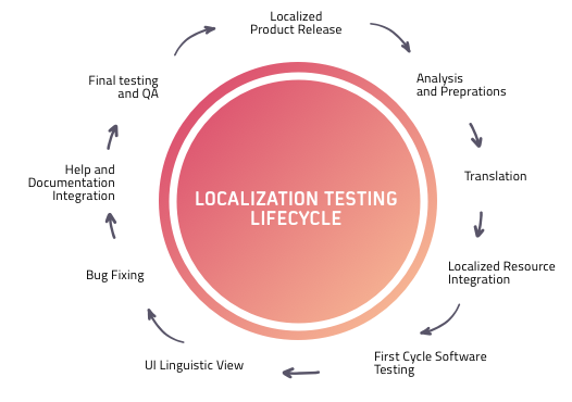 Localization testing life-cycle