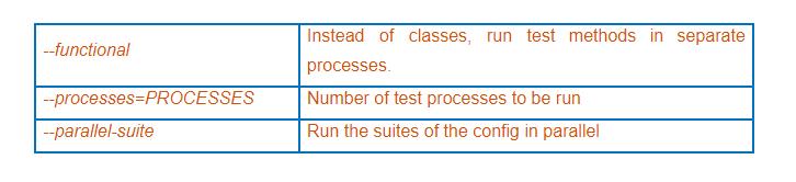 parallel testing in Selenium PHP