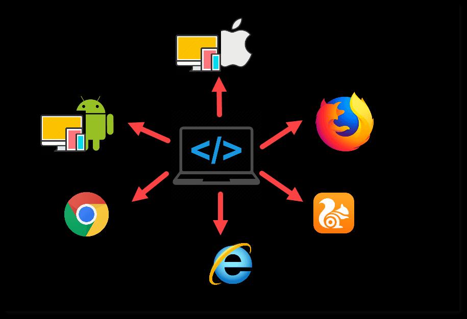 Cross Browser Testing Path