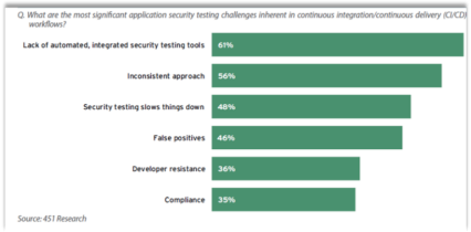 Integrating Security Tools