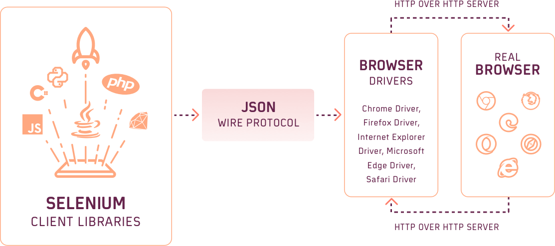 JSON Wire Protocol in Selenium WebDriver
