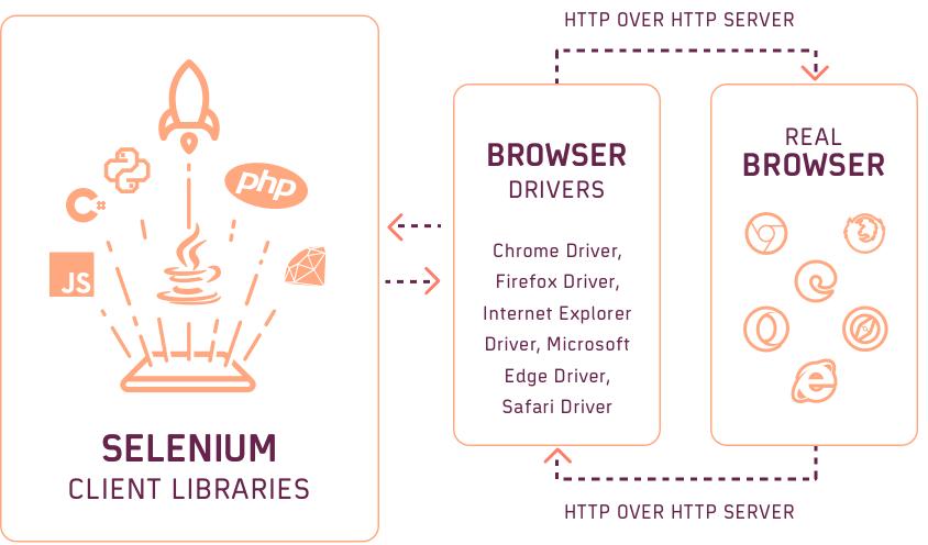 WebDriver W3C Protocol