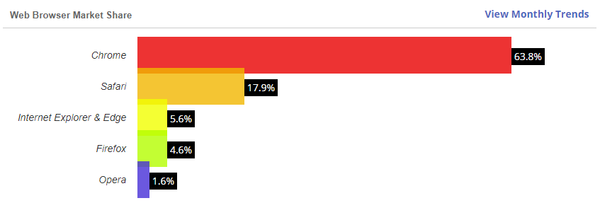 W3Counter's Browser Share