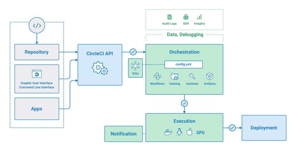 CircleCI Overview