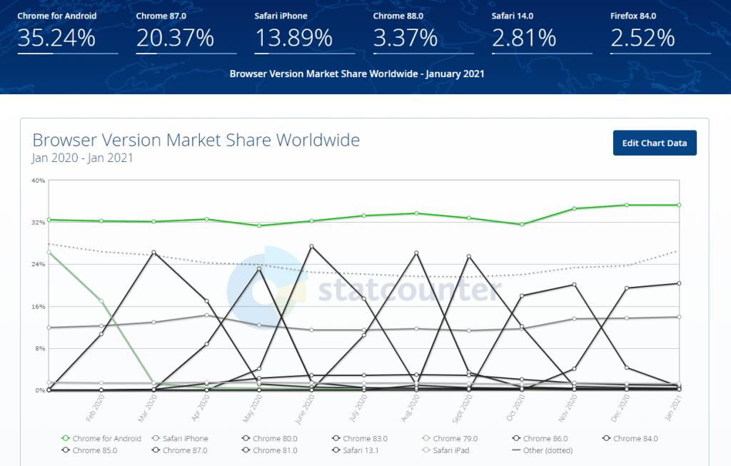 Browser Version Market Share Worldwide 2021