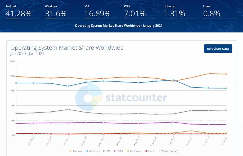 OS Market Share 2021