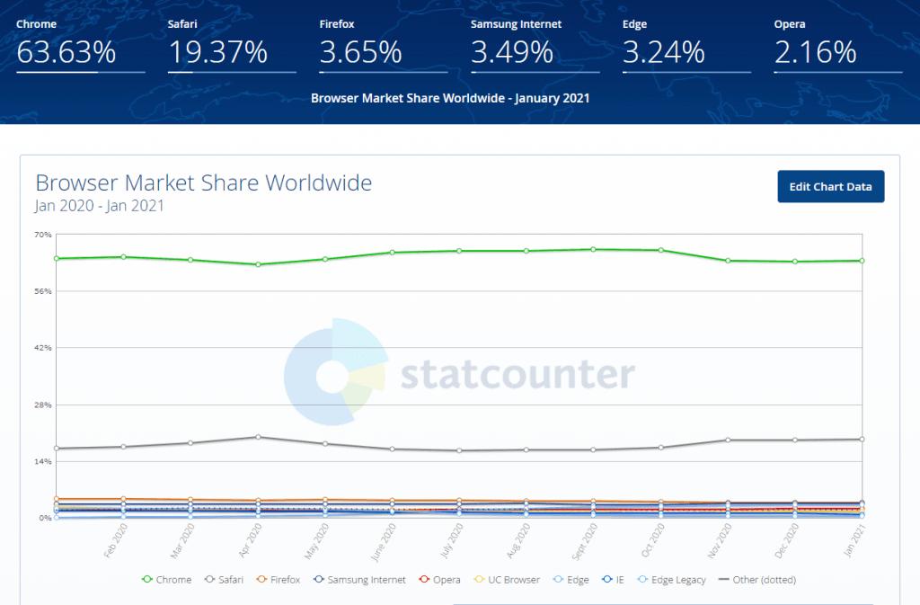 Browser Market Share Worldwide