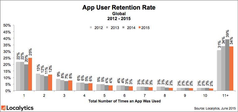 app-retention-global