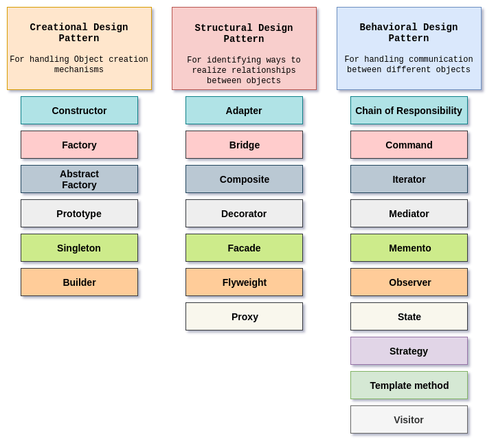 Behavioral Design Patterns