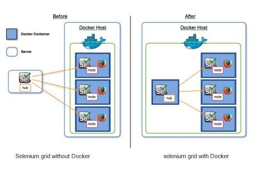 Docker images for Selenium 4
