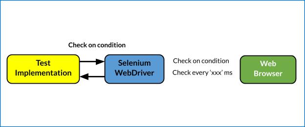 Implicit and Explicit Wait in Selenium PHP