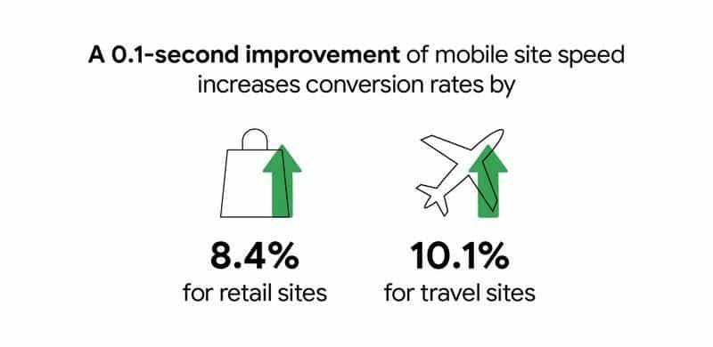 Mobile Website Speed Improvement