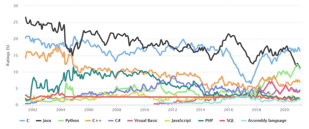 most popular programming language worldwide