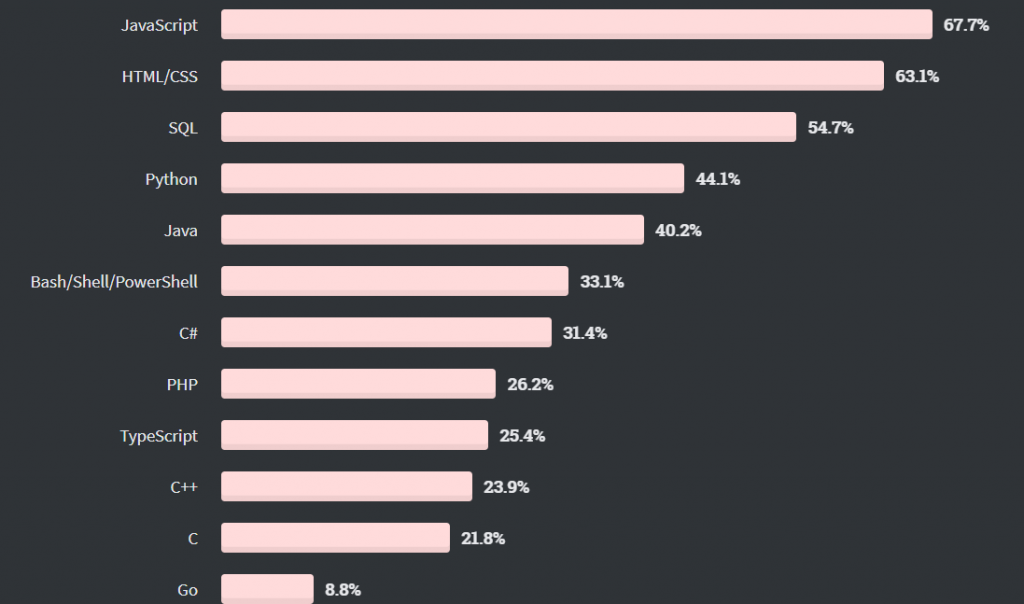 Stack Overflow 2020 annual survey