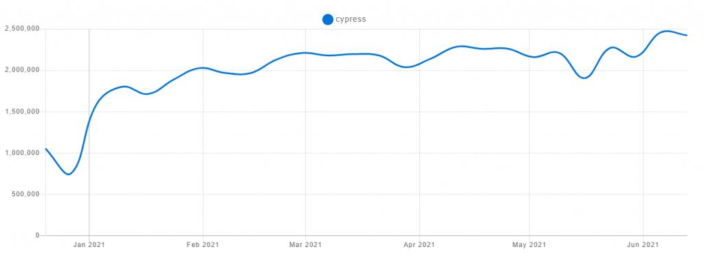 cypress testing