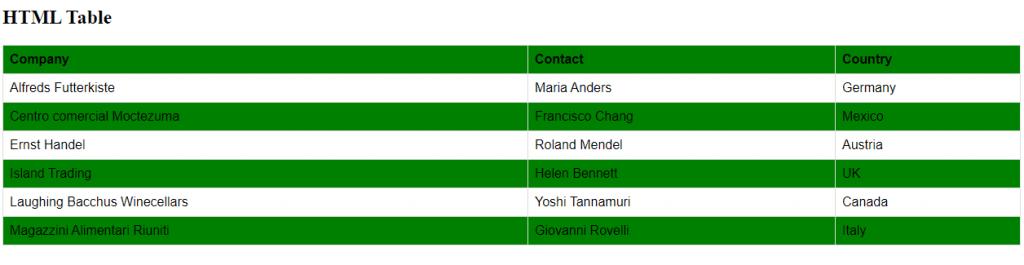 Table using Pseudo Classes