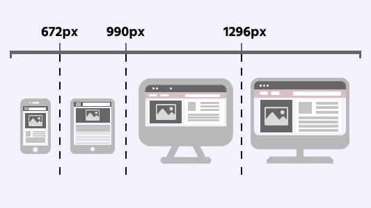 CSS Breakpoints For Responsive Design
