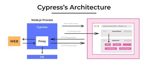 Cypress test automation framework
