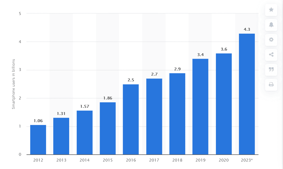 Explosive Mobile Growth