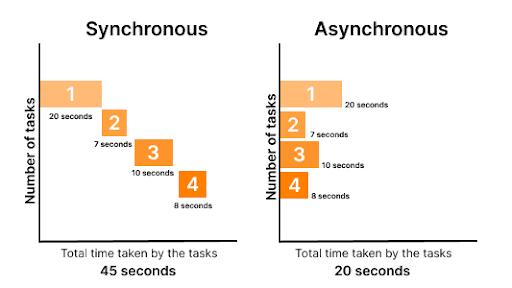 Asynchronous Function