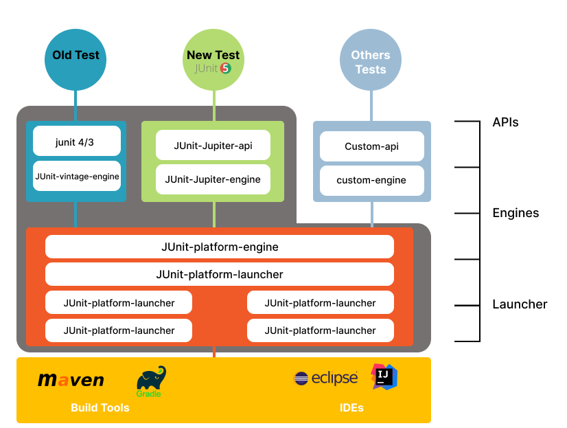 JUnit 5 Architecture