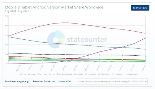 market share of mobile