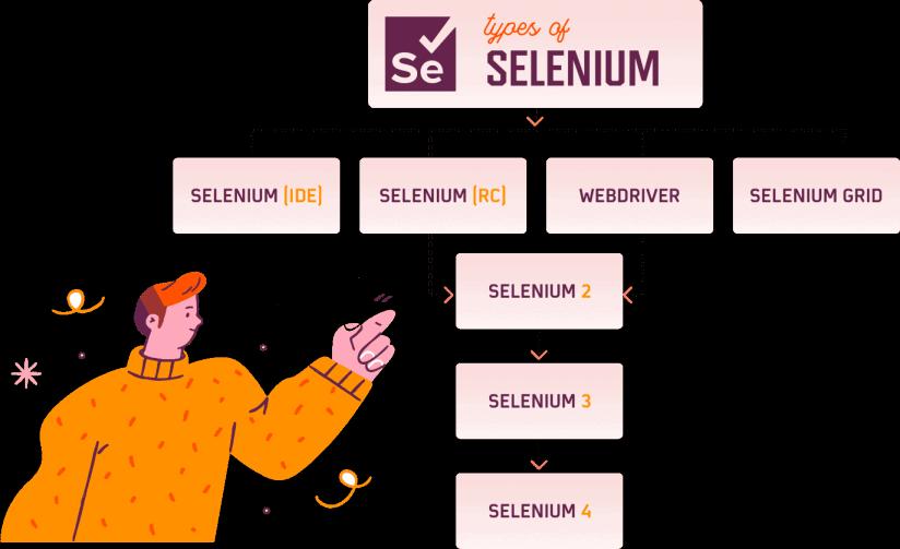 Selenium Component